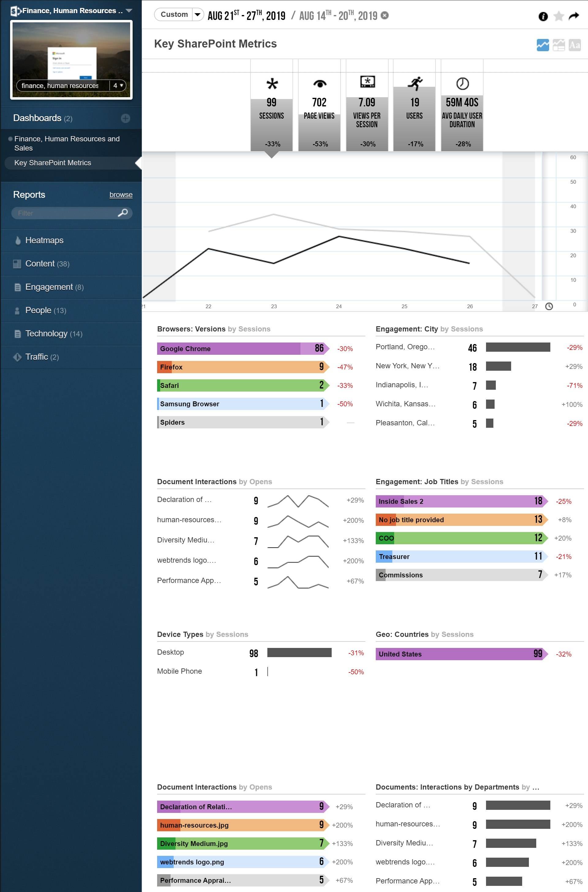 Webtrends Analytics Dashboard for SharePoint